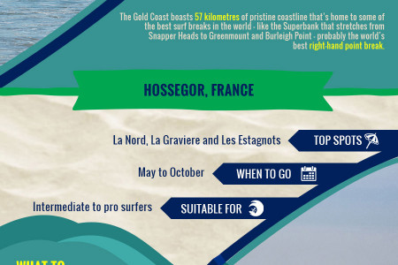 The Top Surfing Destinations in the World 2014  Infographic