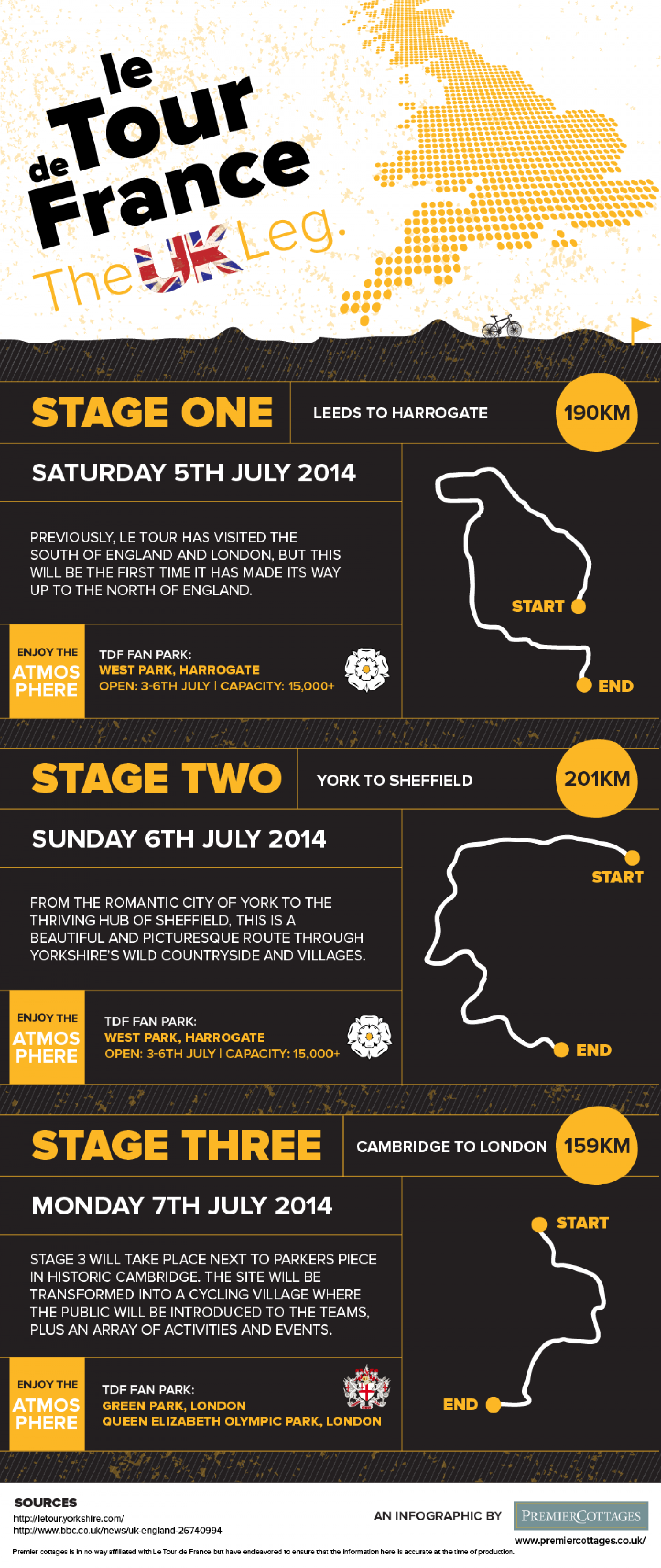 Le Tour de France the UK Leg Infographic