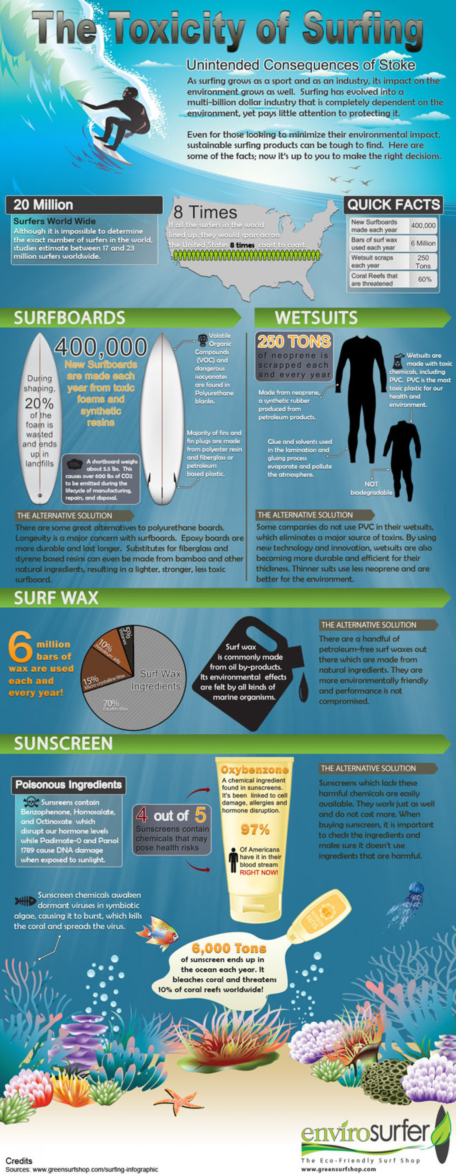 The Toxicity of Surfing  Infographic