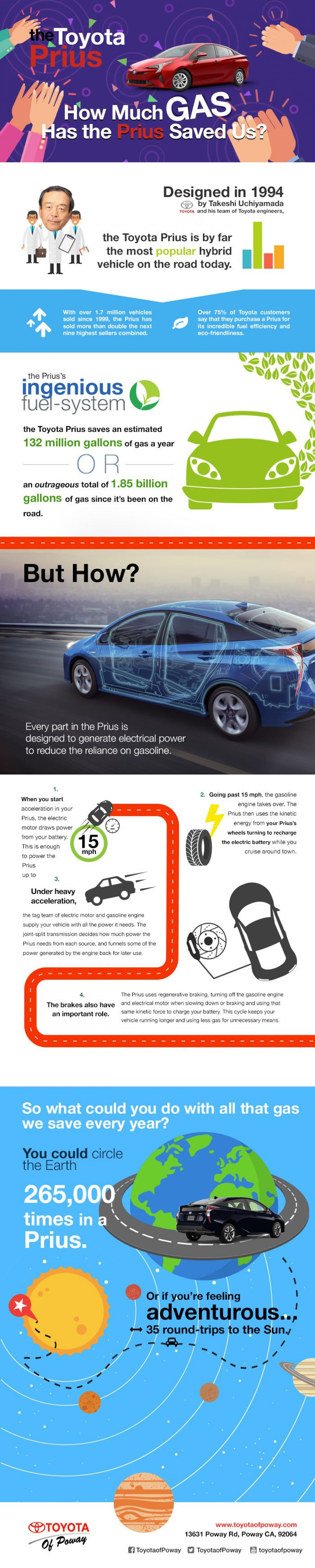 The Toyota Prius: How Much Gas Does It Save? Infographic