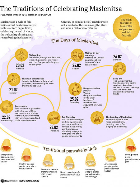 The Traditions of Celebrating Maslenitsa Infographic