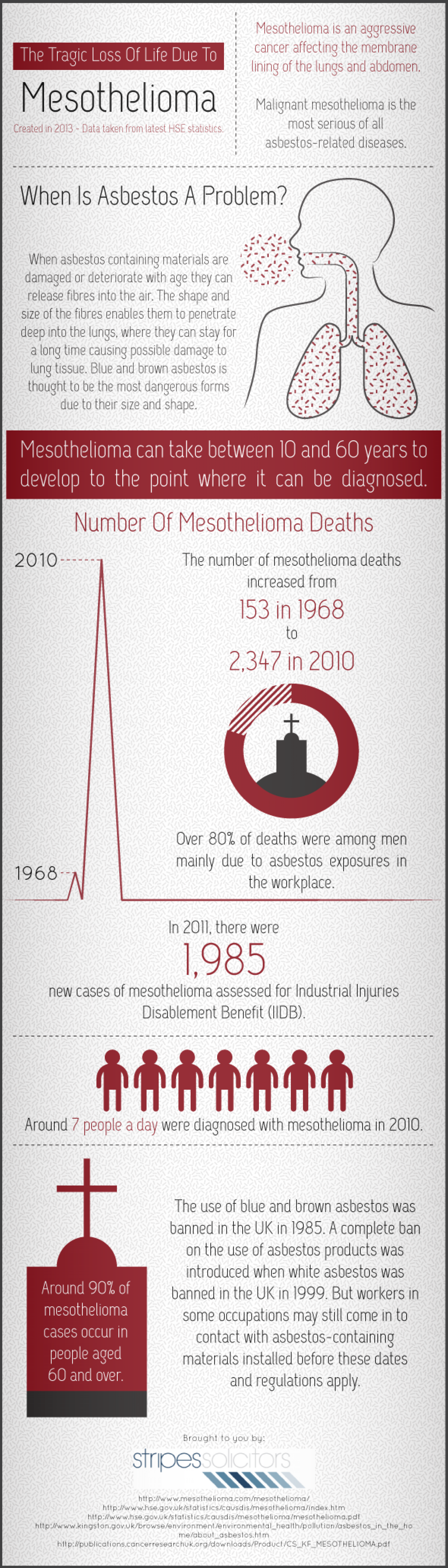 The Tragic Loss Of Life Due To Mesothelioma Infographic