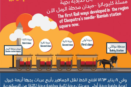 The tram way in Alexandria Infographic