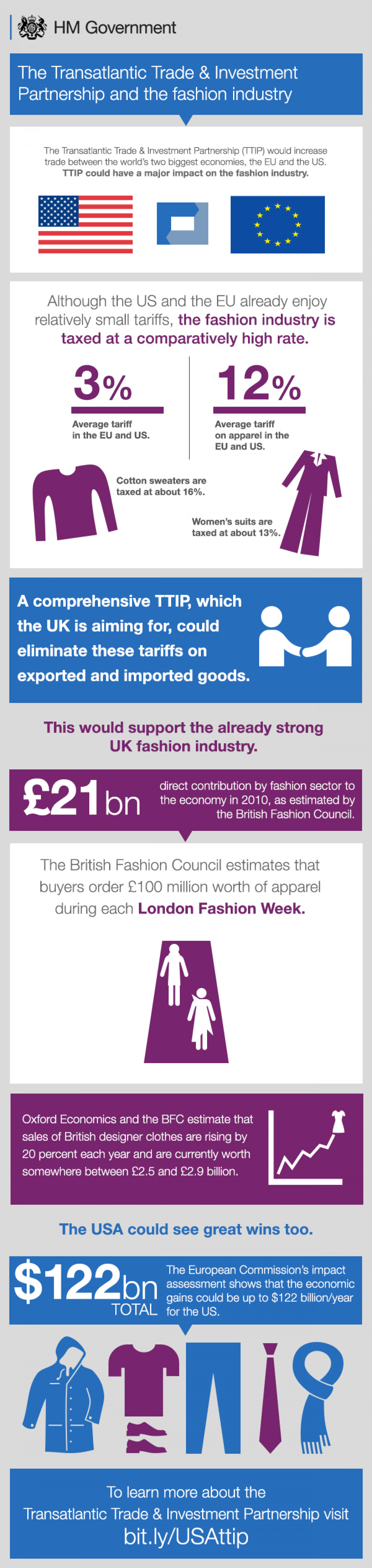 The Transatlantic Trade & Investment Partnership and the fashion industry Infographic