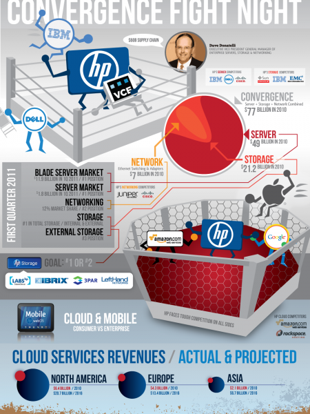 The Transformation of HP Infographic