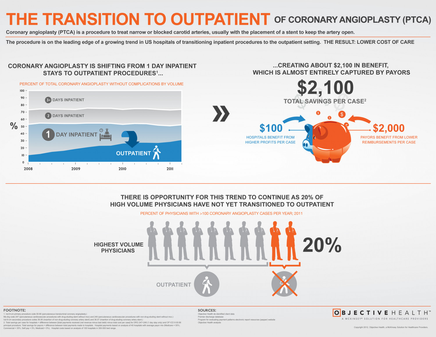 The Transition to Outpatient of Coronary Angioplasty (PTCA) Infographic