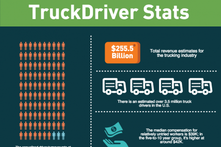 The Transportation Industry in 2015 Infographic