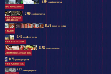 The Trash One Person Produces in One Year On Average Infographic