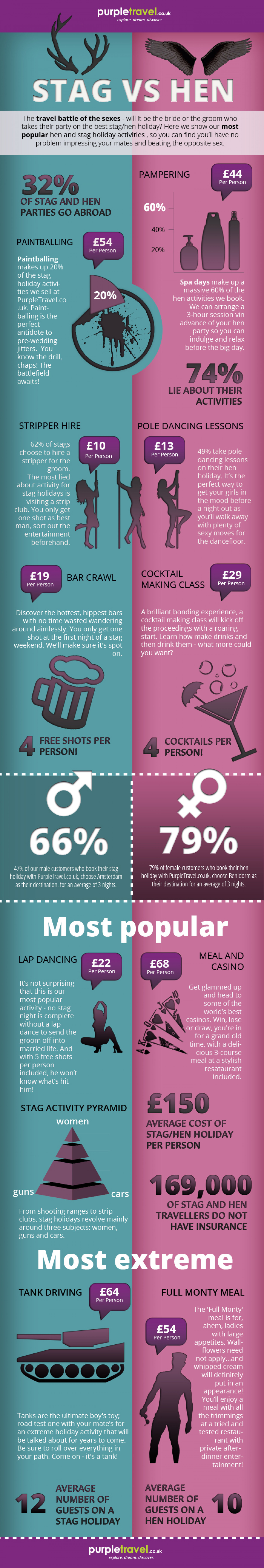 The Travel Battle of the Sexes Infographic