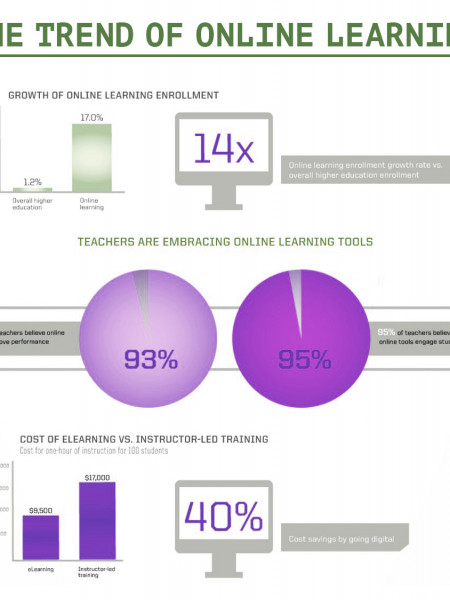 THE TREND OF ONLINE LEARNING Infographic