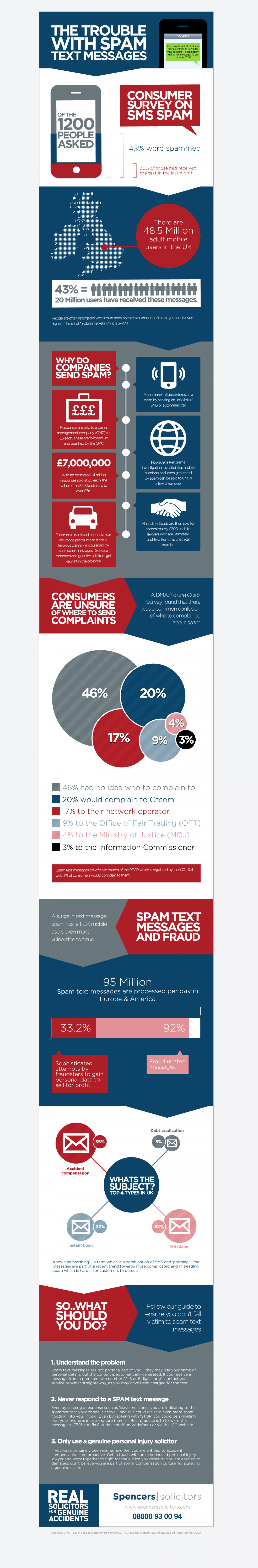 The Trouble With Spam Text Message Infographic