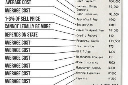The True Cost of a Home Infographic
