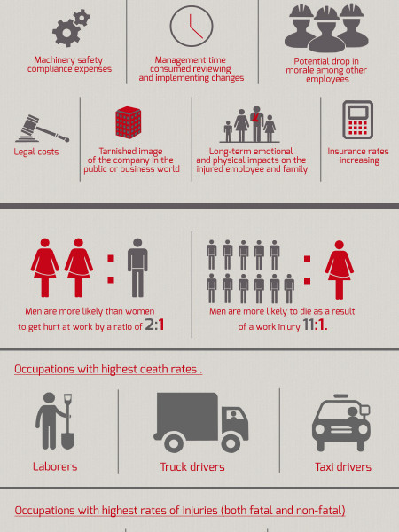 The True Cost Of A Work Related Injury Infographic