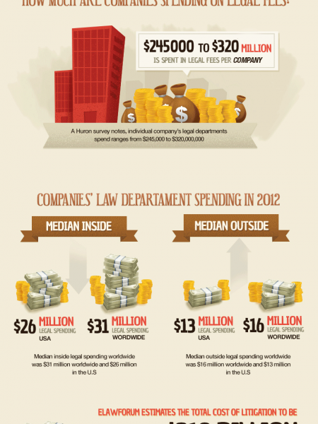 The True Cost of An Attorney Infographic