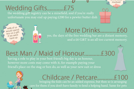 The True Cost of Attending a Wedding: 2014 Edition Infographic