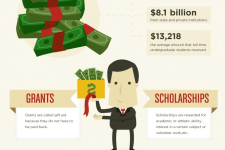 The True Cost of College Infographic