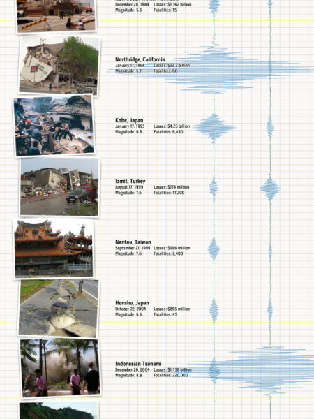 The True Cost of Earthquakes Infographic