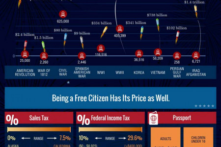 The True Cost of Freedom  Infographic