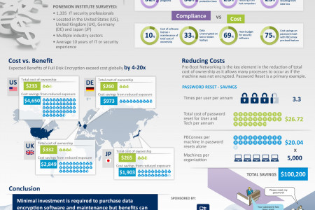 The True Cost of Full Disk Encryption Infographic