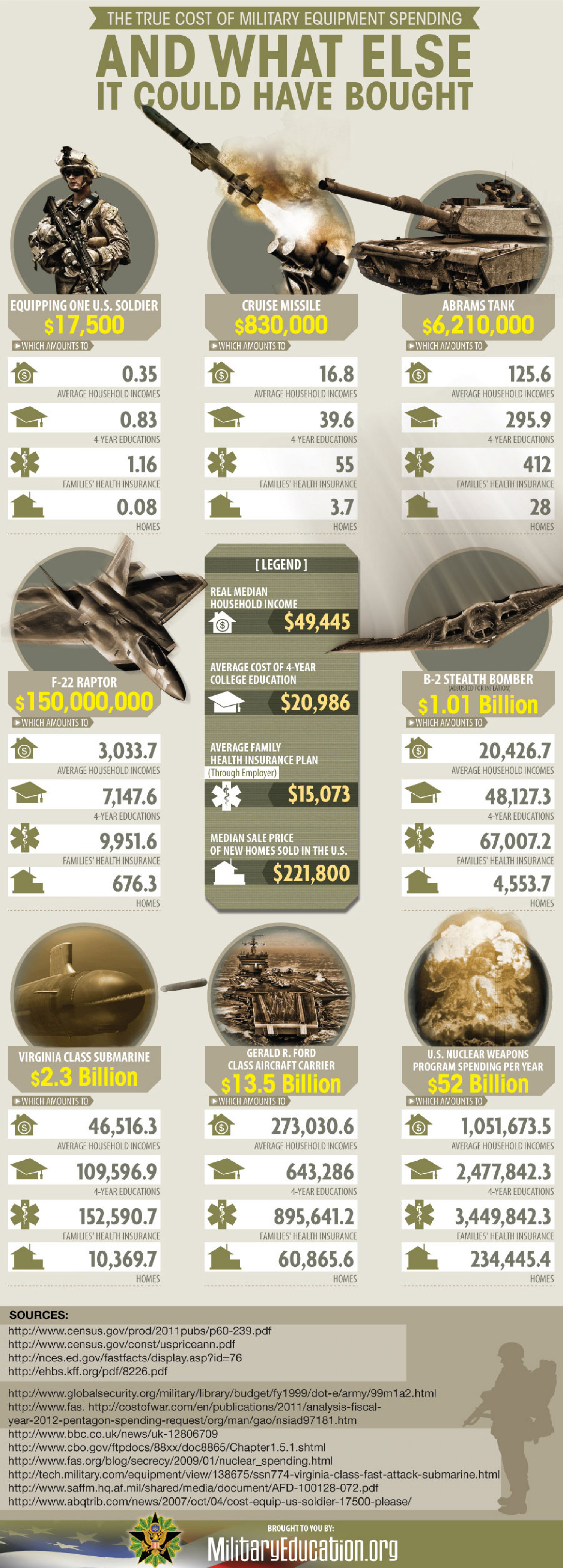 The True Cost of Military Equipment Spending Infographic