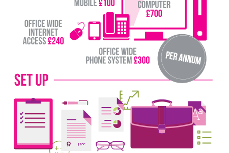 The True Cost Of Starting Up Infographic