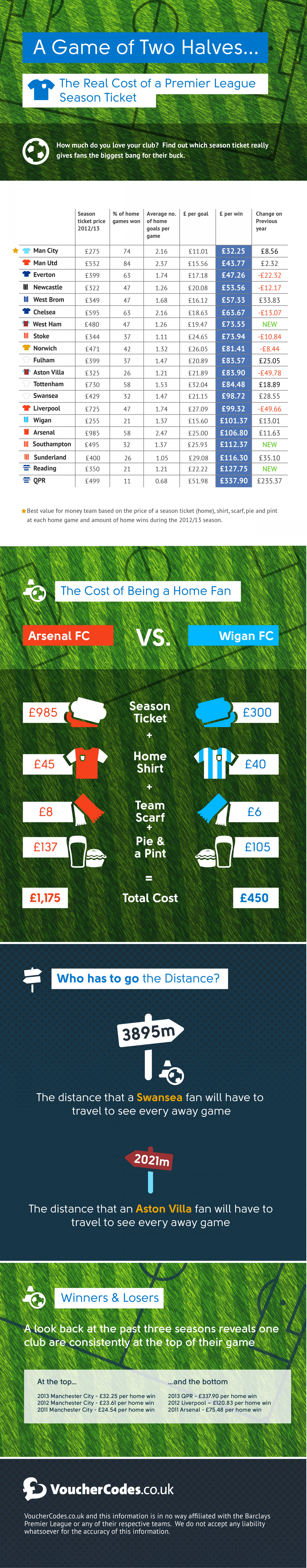 The True Price of Being a Football Fan 2013 Infographic