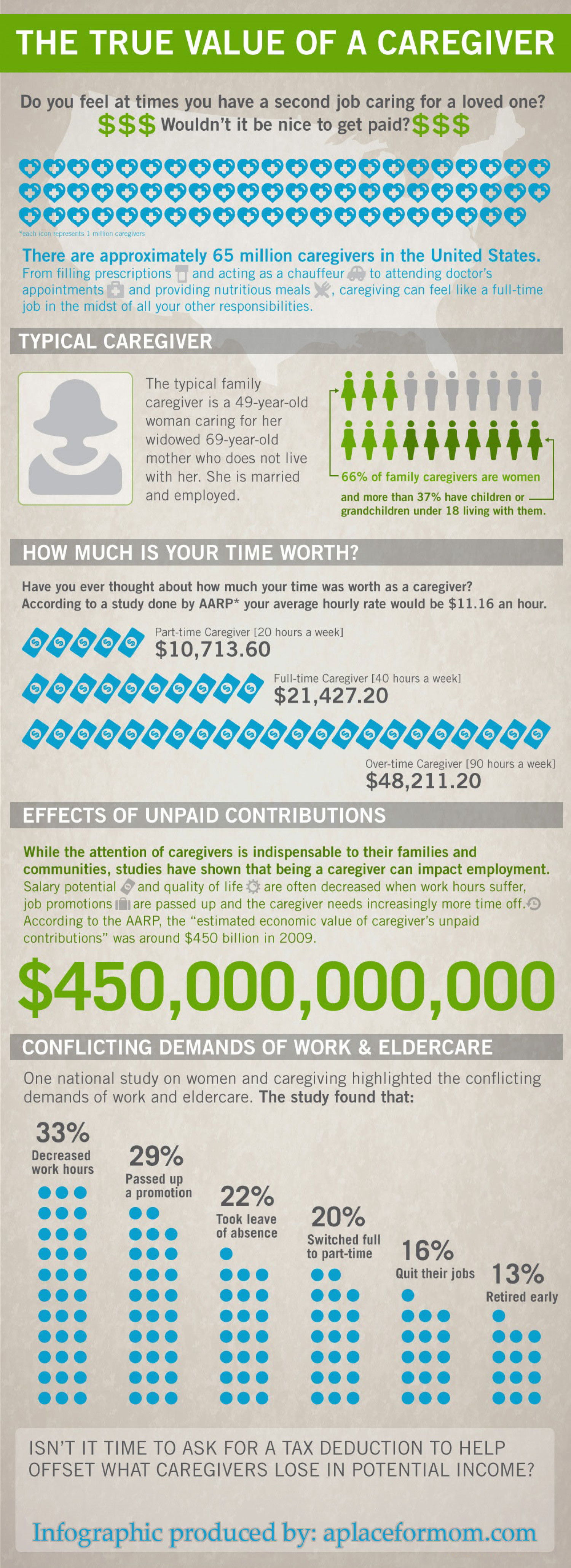 The True Value of a Caregiver Infographic