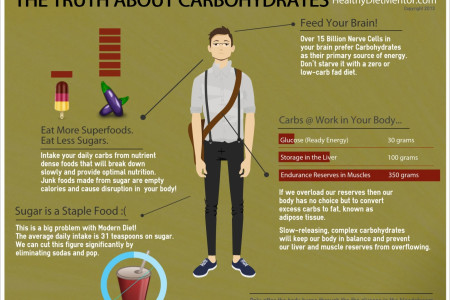 The Truth about Carbohydrates Infographic