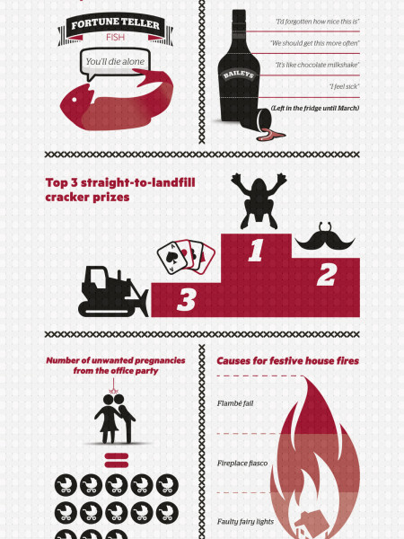 The Truth About Christmas Infographic