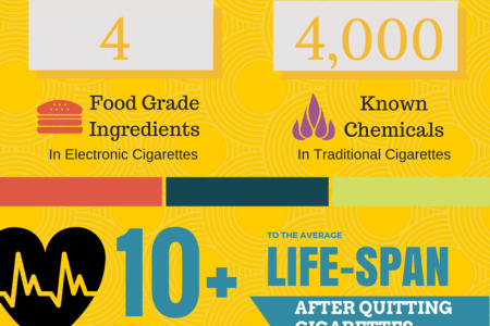 The Truth About Electronic Cigarettes Infographic