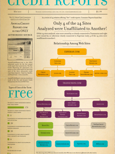 The Truth About Free Credit Reports Infographic