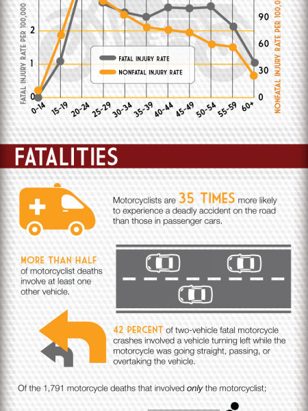 The Truth about Motorcycle Accidents Infographic