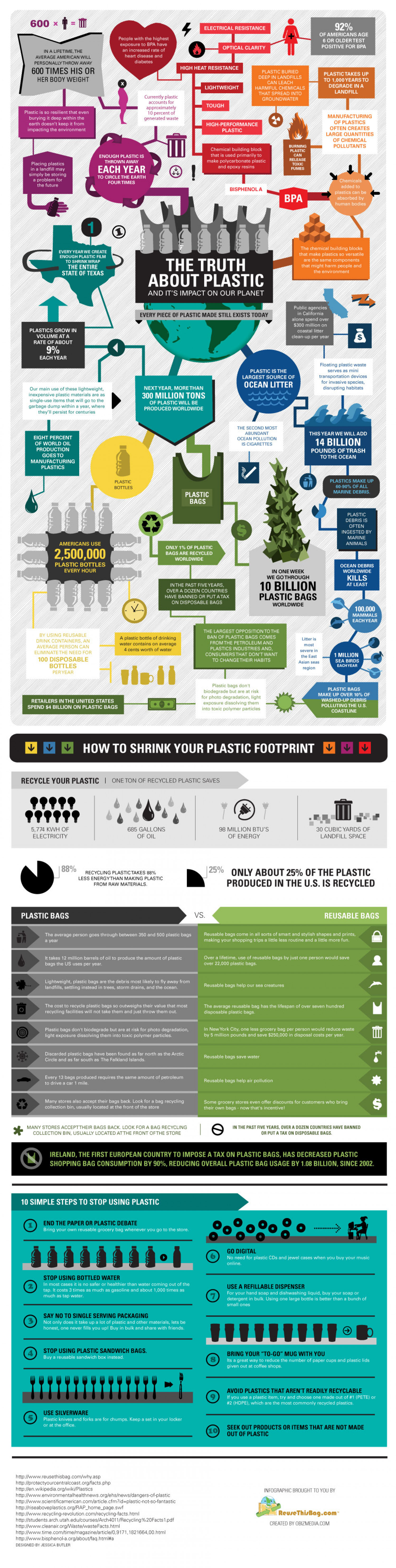 The Truth About Plastic And its Impact on Our Planet Infographic