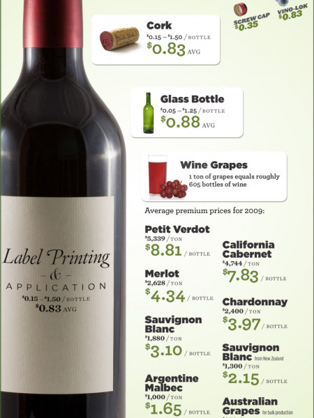 The Truth About Wine Prices Infographic