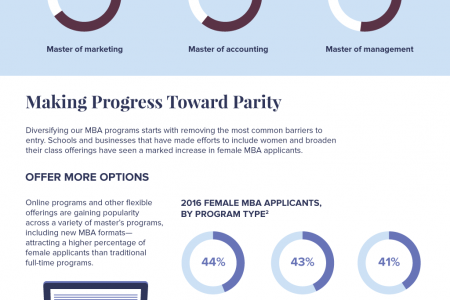 The Truth About Women and MBA Degrees Infographic