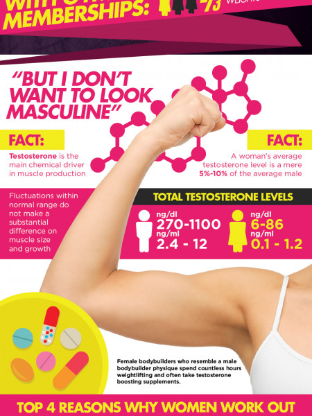 The Truth About Women's Weightlifting Infographic