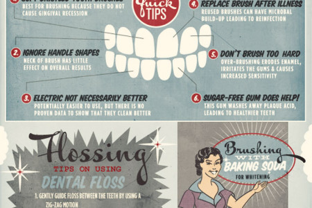 The truth behind dental hygiene.  Infographic