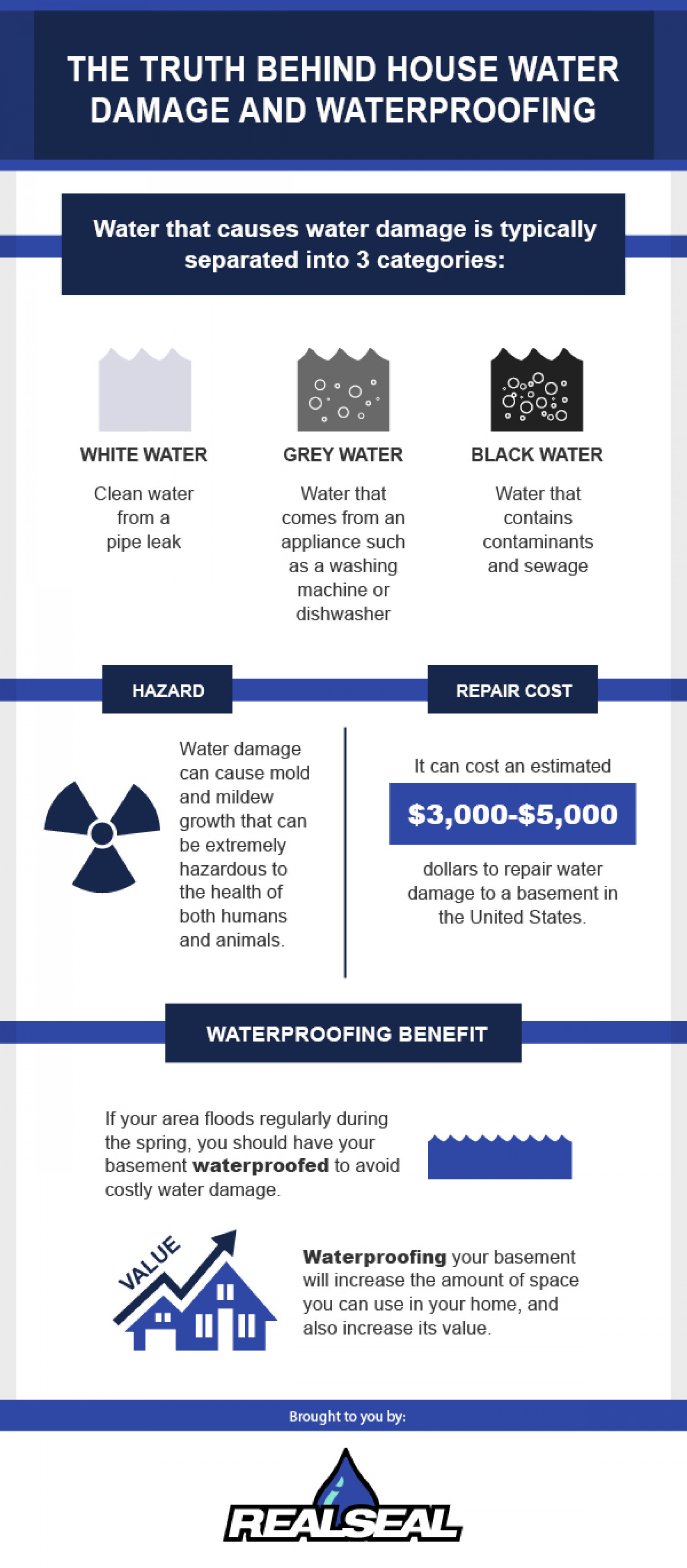 The Truth Behind House Water Damage And Waterproofing Infographic