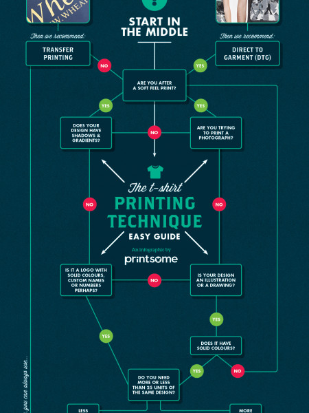 T-shirt Printing Technique Easy Guide Infographic