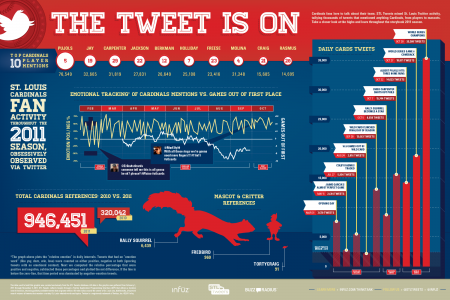 The Tweet is On for the St. Louis Cardinals Infographic