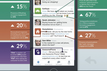 The Twitter Response Guide for Business Infographic