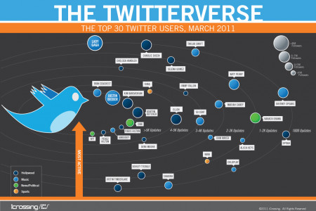 The Twitterverse Infographic