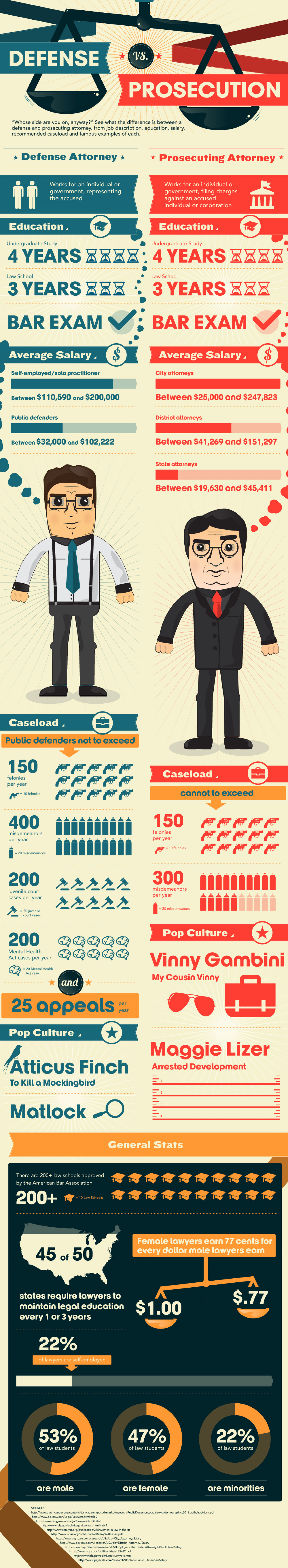 The Two Sides of the Law: See How They Compare Infographic