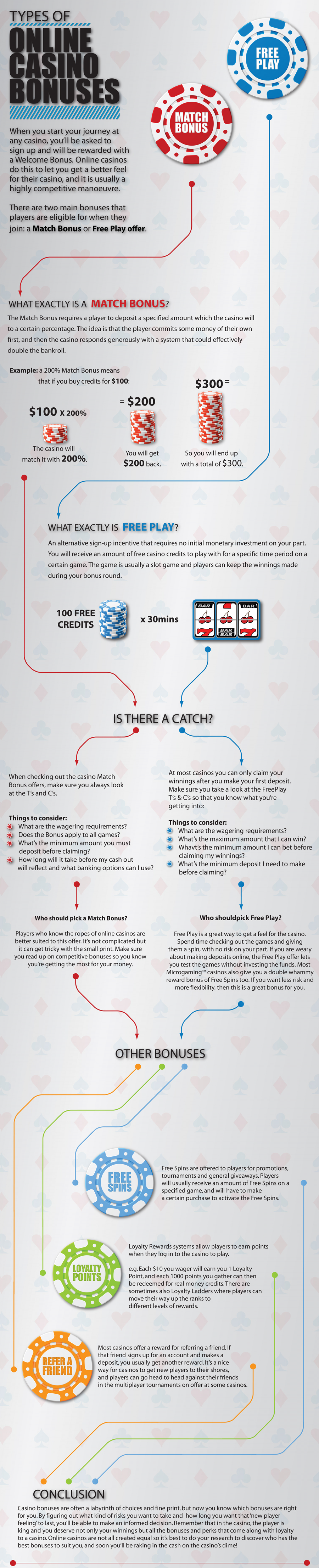 The types of casino bonuses Infographic