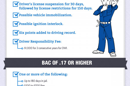The Typical Cost of a First-Time DUI/OWI in Michigan Infographic