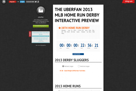 The UBERFAN 2013 MLB Home Run Derby Interactive Preview Infographic