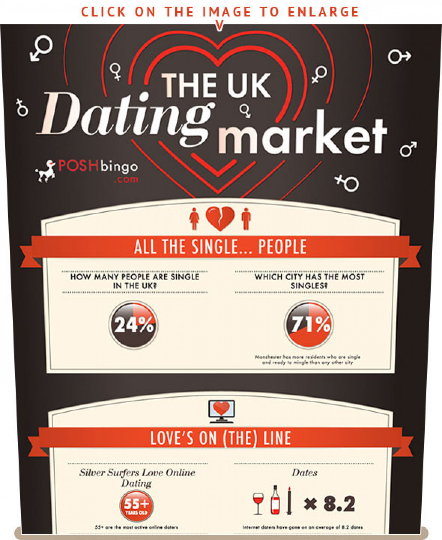 The UK Dating Market Infographic