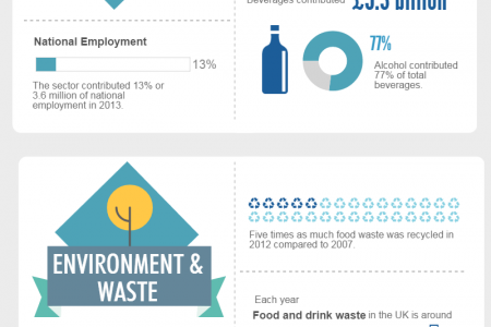 The UK Food Industry By Numbers Infographic