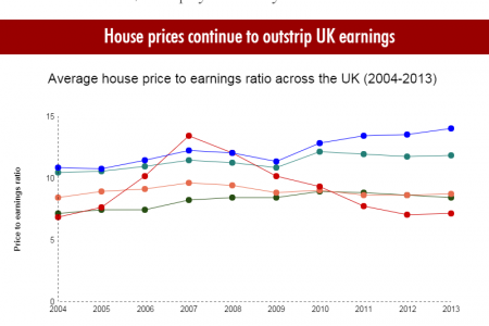The UK Housing Market - 5 trends & statistics that should have us worried  Infographic