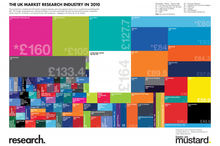 The UK market research industry in review | Features | Research Infographic